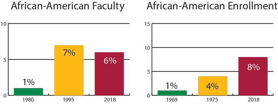 The graphs show positive change in both number of African-American Faculty and African-American student enrollment over several decades at Knox.