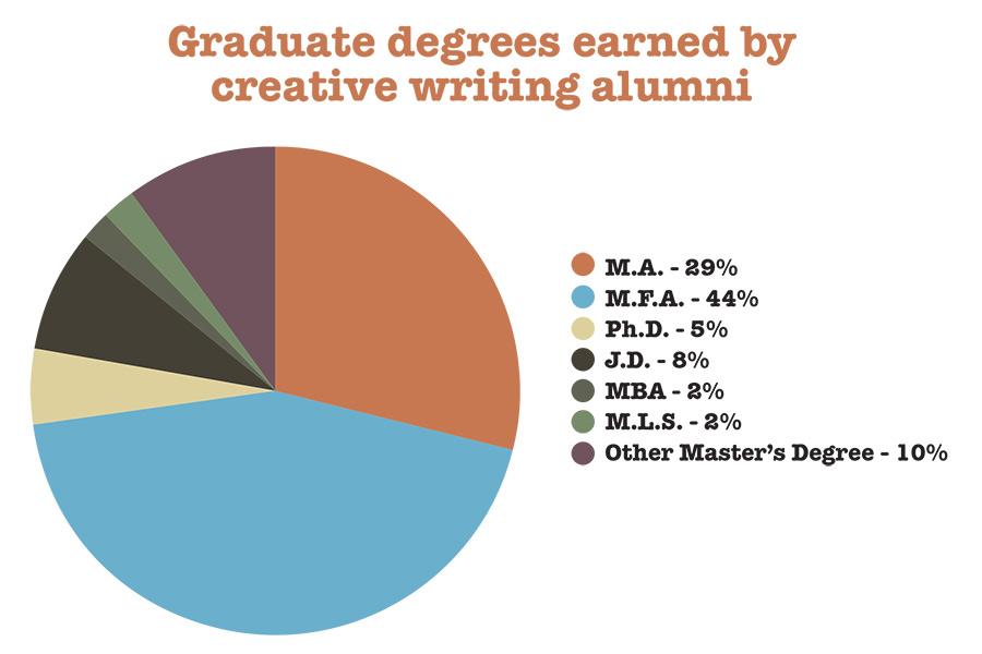Creative Writing Degree